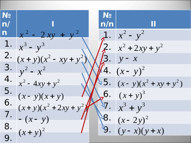 № №   1. n/n n/n 1. I 2. 2. II 3. 3. 4. 4. 5. 5. 6. 6. 7. 7. 8. 8. 9. 9.