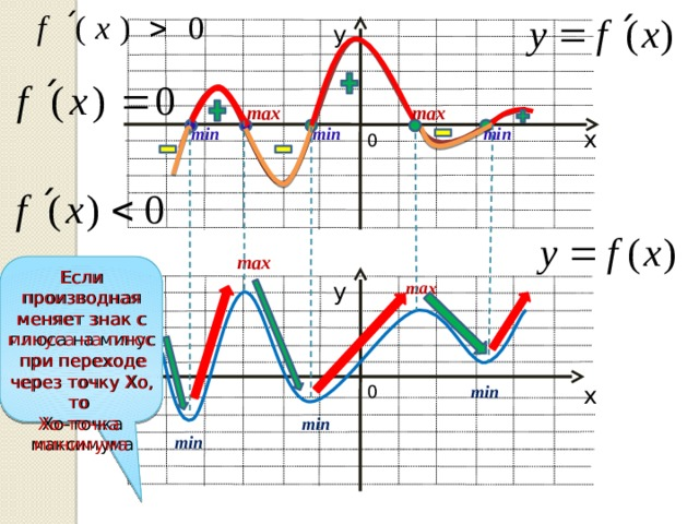 у max max min min min х 0 max Если производная меняет знак с плюса на минус при переходе через точку Хо, то Если производная меняет знак с минуса на плюс при переходе через точку Хо, то Хо-точка минимума Хо-точка максимума у max 0 min х min min