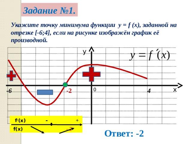 Задание №1. Укажите точку минимума функции y = f (x), заданной на отрезке [-6;4], если на рисунке изображён график её производной. у х 4 0 -2 -6  f / (x) - +  f(x )  - 2 Ответ: -2