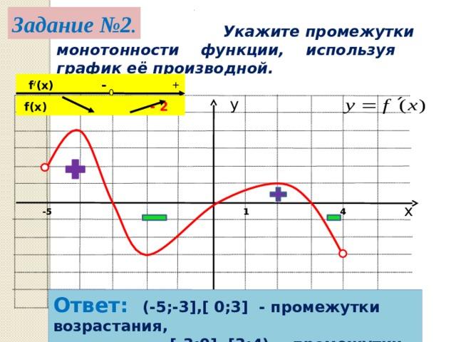 . Задание №2 .  Укажите промежутки монотонности функции, используя график её производной.  f / (x) - + у  f(x )  - 2 х 4 -5 1 Ответ: (-5;-3],[ 0;3] - промежутки возрастания,  [-3;0], [3;4) – промежутки убывания