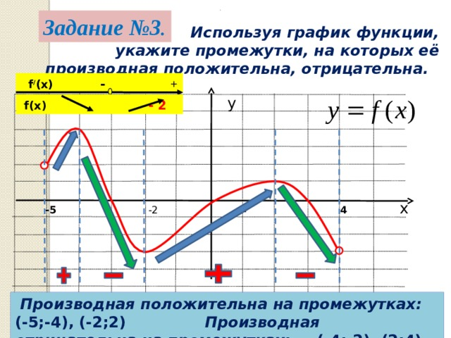. Задание №3 .   Используя график функции, укажите промежутки, на которых её производная положительна, отрицательна.  f / (x) - + у  f(x )  - 2 х -5 -2 1 4  Производная положительна на промежутках: (-5;-4), (-2;2) Производная отрицательна на промежутках: (-4;-2), (2;4)