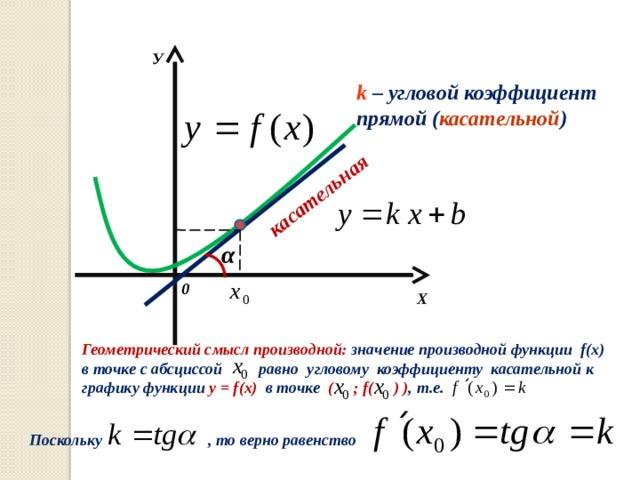 касательная У k  – угловой коэффициент прямой ( касательной ) α 0 Х Геометрический смысл производной: значение производной функции f(x) в точке с абсциссой равно угловому коэффициенту касательной к графику функции y = f(x) в точке ( ; f( ) ) , т.е.  Поскольку , то верно равенство