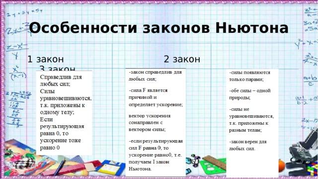 Особенности законов Ньютона  1 закон 2 закон 3 закон