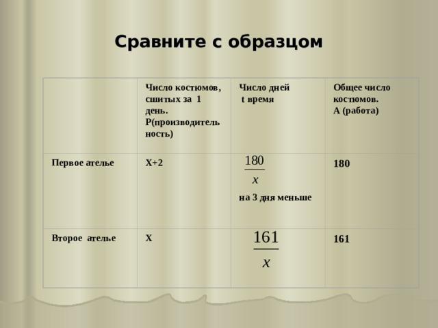 Сравните с образцом  Число костюмов, сшитых за 1 день. Р(производительность)  Число дней  t время  Общее число костюмов. А (работа)  Х+2  Первое ателье  180     на 3 дня меньше  Второе ателье  161  Х