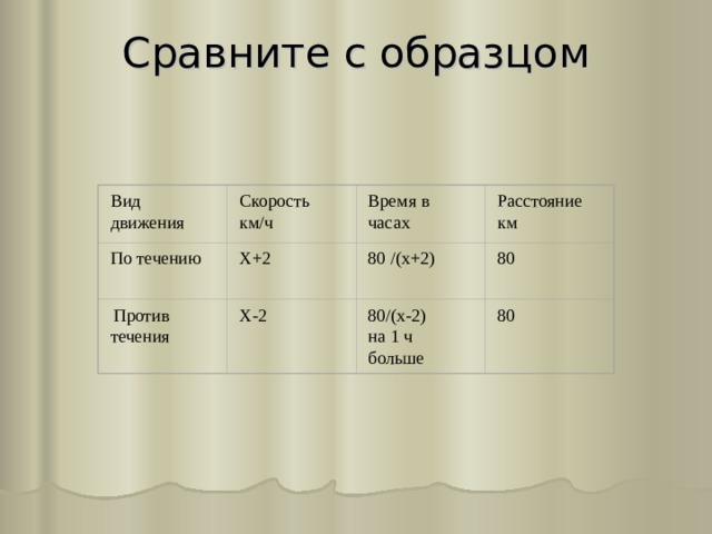 Сравните с образцом   Вид движения Время в часах Расстояние км Скорость км/ч 80 Х+2 По течению 80 /(х+2)  Против течения Х-2 80/(х-2) на 1 ч больше 80