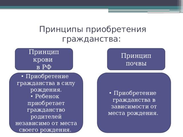 Принципы приобретения гражданства: Принцип крови Принцип почвы в РФ