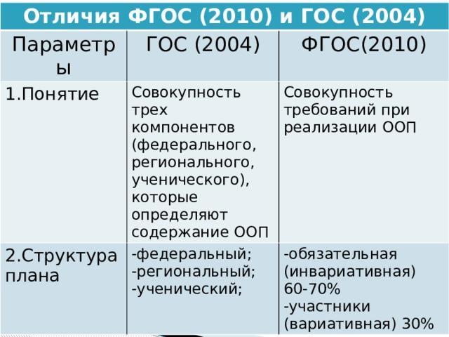 Отличия ФГОС (2010) и ГОС (2004) Параметры ГОС (2004) 1.Понятие ФГОС(2010) Совокупность трех компонентов (федерального, регионального, ученического), которые определяют содержание ООП 2.Структура плана Совокупность требований при реализации ООП -федеральный; -обязательная (инвариативная) 60-70% -региональный; -ученический; -участники (вариативная) 30%