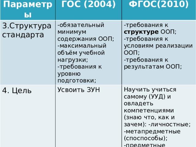 Параметры 3.Структура стандарта ГОС (2004) 4. Цель ФГОС(2010) -обязательный минимум содержания ООП;  -требования к структуре ООП; Усвоить ЗУН -максимальный объём учебной нагрузки; Научить учиться самому (УУД) и овладеть компетенциями (знаю что, как и зачем): -личностные; -метапредметные (споспособы); -предметные -требования к уровню подготовки; -требования к условиям реализации ООП; -требования к результатам ООП;