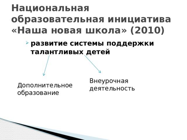 Национальная образовательная инициатива «Наша новая школа» (2010) развитие системы поддержки талантливых детей Внеурочная деятельность Дополнительное образование