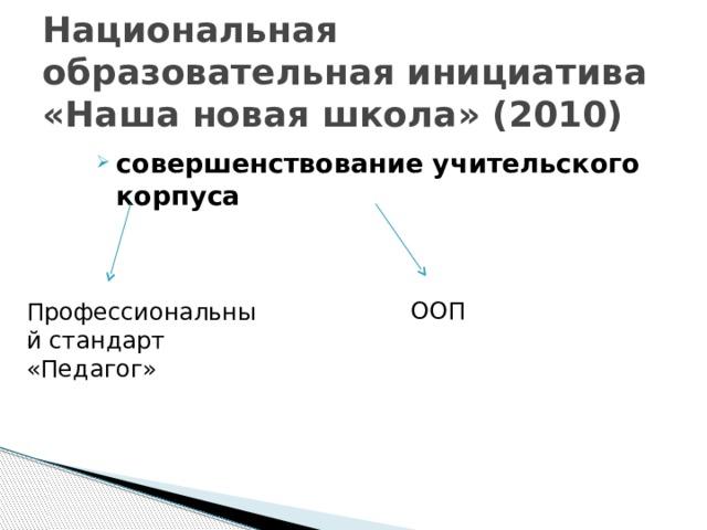 Национальная образовательная инициатива «Наша новая школа» (2010) совершенствование учительского корпуса ООП Профессиональный стандарт «Педагог»