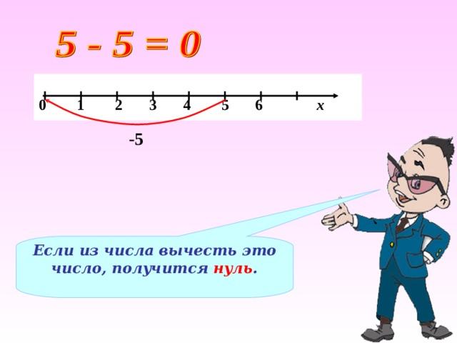 0 1 2 3 4 5 6 х -5 Если из числа вычесть это число, получится нуль .