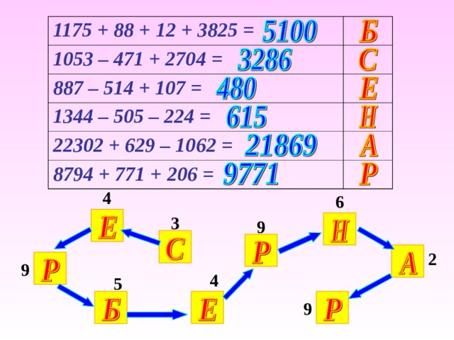 1175 + 88 + 12 + 3825 = 1053 – 471 + 2704 = 887 – 514 + 107 = 1344 – 505 – 224 = 22302 + 629 – 1062 = 8794 + 771 + 206 = 4 6 3 9 Вычисление примеров на доскеи в тетрадях 2 9 4 5 9