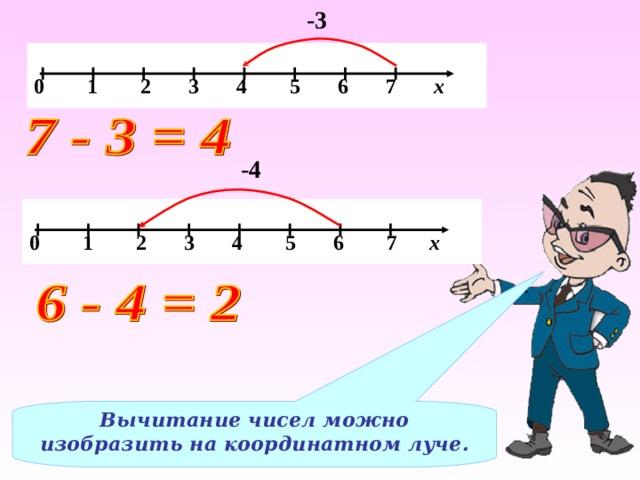 -3  0 1 2 3 4 5 6 7 х -4  0 1 2 3 4 5 6 7 х Вычитание чисел можно изобразить на координатном луче.