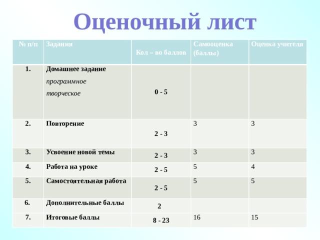 Оценочный лист № п/п Задания 1. Кол – во баллов 2. Домашнее задание программное Самооценка (баллы)  3. Повторение Оценка учителя Усвоение новой темы 2 - 3 творческое 0 - 5 4. 3 Работа на уроке  2 - 3 5. 3 2 - 5 3 Самостоятельная работа 6. 3 5 2 - 5 Дополнительные баллы 7. 4 5   2 Итоговые баллы 5 8 - 23 16 15