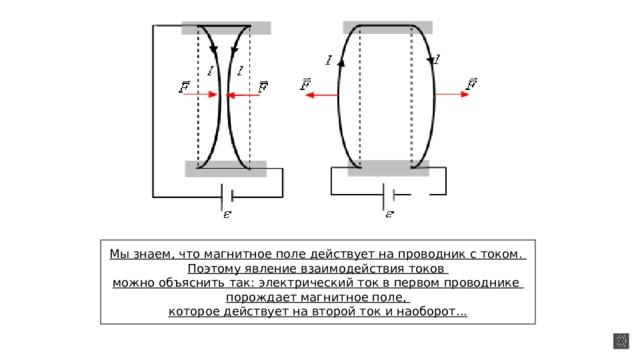 Опыт Ампера 1820 г. Мы знаем, что магнитное поле действует на проводник с током. Поэтому явление взаимодействия токов можно объяснить так: электрический ток в первом проводнике порождает магнитное поле, которое действует на второй ток и наоборот...
