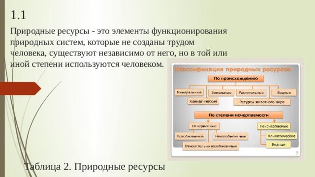 1.1 Природные ресурсы - это элементы функционирования природных систем, которые не созданы трудом человека, существуют независимо от него, но в той или иной степени используются человеком. Таблица 2. Природные ресурсы