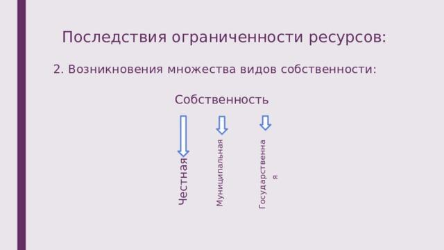 Честная  Муниципальная  Государственная  Последствия ограниченности ресурсов: 2. Возникновения множества видов собственности: Собственность