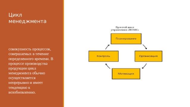 Цикл менеджмента совокупность процессов, совершаемых в течение определенного времени. В процессе производства продукции цикл менеджмента обычно осуществляется непрерывно и имеет тенденцию к возобновлению.