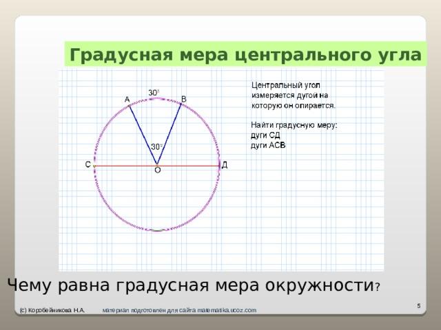 Градусная мера центрального угла Чему равна градусная мера окружности ?   (с) Коробейникова Н.А. материал подготовлен для сайта matematika.ucoz.com