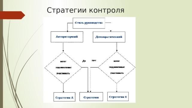 Стратегии контроля