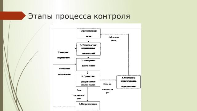 Этапы процесса контроля