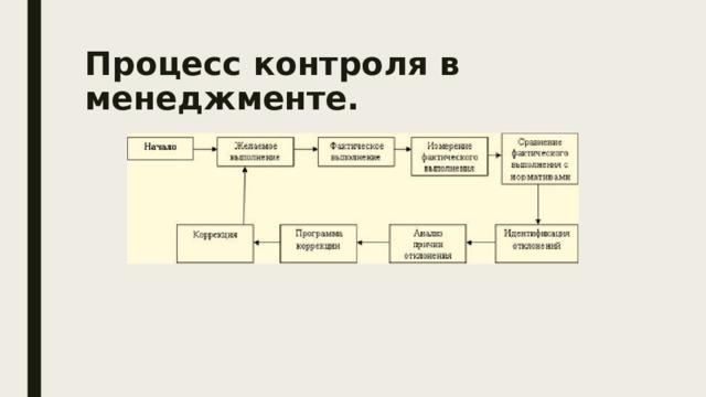 Процесс контроля в менеджменте.
