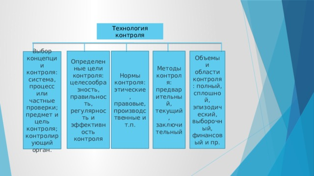 Технология контроля Определенные цели контроля: целесообразность, правильность, регулярность и эффективность контроля Нормы контроля: этические, правовые, производственные и т.п. Методы контроля: предварительный, текущий, заключительный Объемы и области контроля: полный, сплошной, эпизодический, выборочный, финансовый и пр. Выбор концепции контроля: система, процесс или частные проверки; предмет и цель контроля; контролирующий орган.