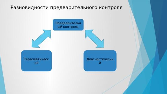 Разновидности предварительного контроля Предварительный контроль Терапевтический Диагностический