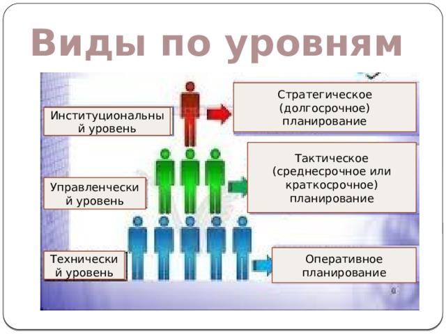 Виды по уровням Стратегическое (долгосрочное) планирование Институциональный уровень Тактическое (среднесрочное или краткосрочное) планирование Управленческий уровень Оперативное планирование Технический уровень
