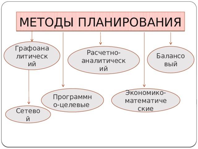 МЕТОДЫ ПЛАНИРОВАНИЯ Графоаналитический Расчетно-аналитический Балансовый Программно-целевые Экономико-математические Сетевой