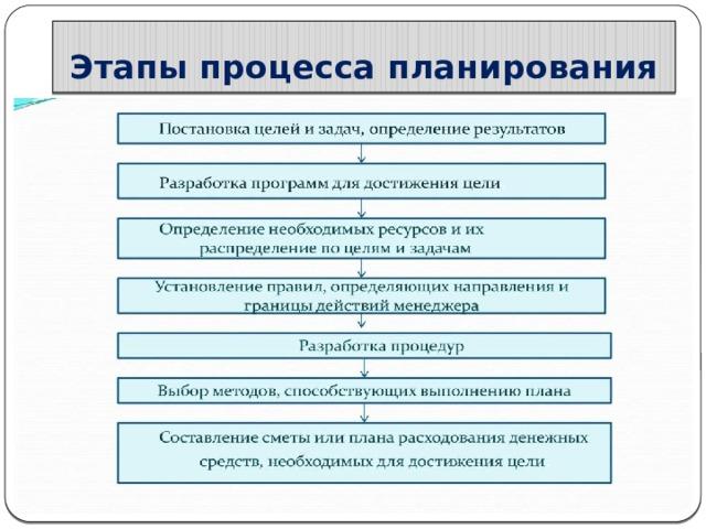 Этапы процесса планирования