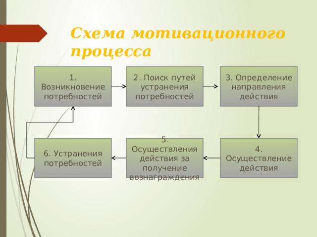Схема мотивационного процесса 1. Возникновение потребностей 2. Поиск путей устранения потребностей 3. Определение направления действия 6. Устранения потребностей 5. Осуществления действия за получение вознаграждения 4. Осуществление действия