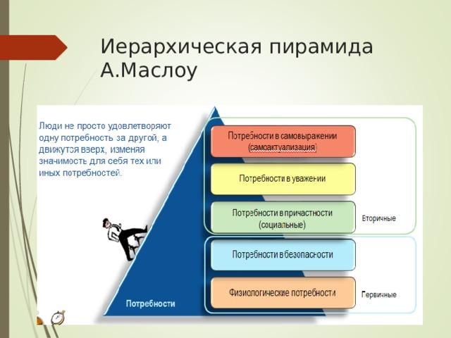 Иерархическая пирамида А.Маслоу