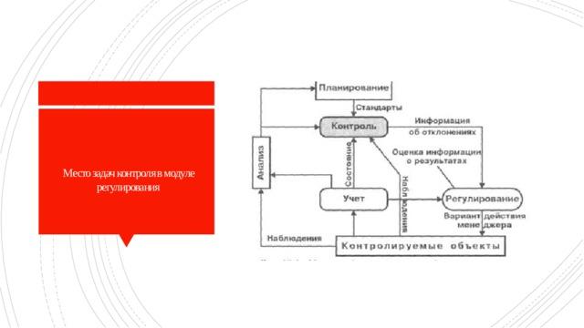Место задач контроля в модуле регулирования