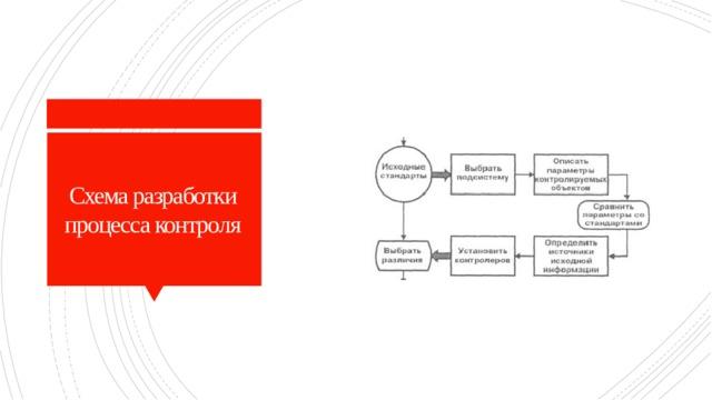 Схема разработки процесса контроля