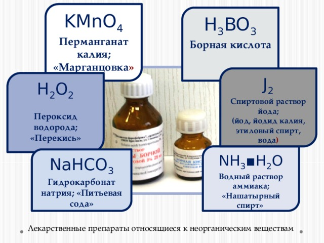 KMnO 4 Перманганат калия; «Марганцовка » H 3 BO 3 Борная кислота J 2 Спиртовой раствор йода; (йод, йодид калия, этиловый спирт, вода ) H 2 O 2 Пероксид водорода; «Перекись»  NH 3 ▪H 2 O Водный раствор аммиака; «Нашатырный спирт» NaHCO 3 Гидрокарбонат натрия; «Питьевая сода»  Лекарственные препараты относящиеся к неорганическим веществам