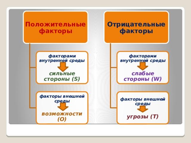 Положительные факторы Отрицательные факторы факторами внутренней среды факторами внутренней среды   сильные стороны (S) слабые стороны (W) факторы внешней среды факторы внешней среды   возможности (O) угрозы (T)