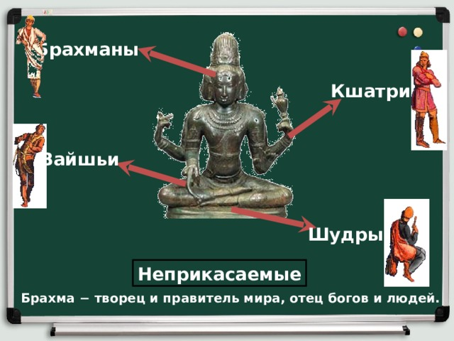 Брахманы Кшатрии Вайшьи Шудры Неприкасаемые Брахма  − творец и правитель мира, отец богов и людей.