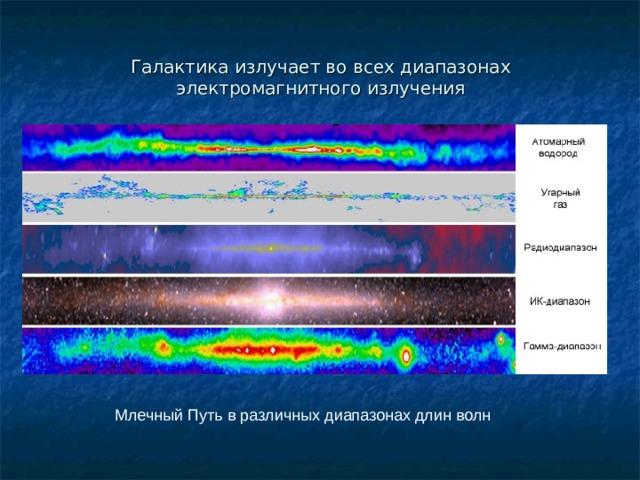 Галактика излучает во всех диапазонах электромагнитного излучения Млечный Путь в различных диапазонах длин волн