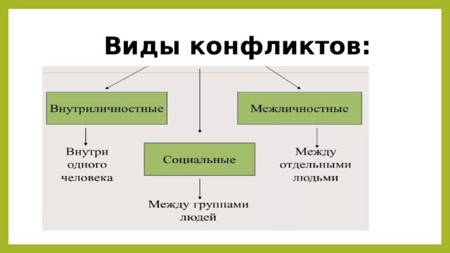 Виды конфликтов:
