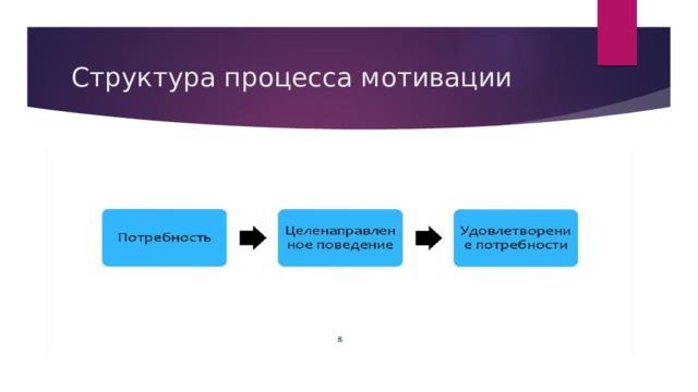 Структура процесса мотивации