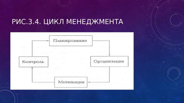 Рис.3.4. Цикл менеджмента