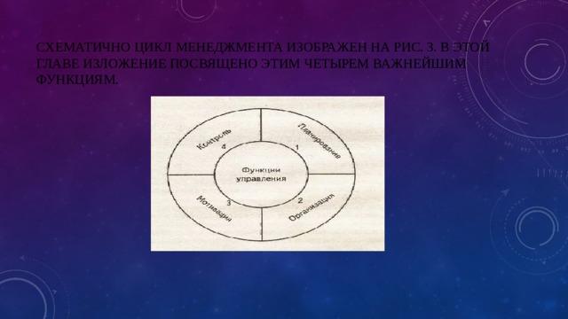 Схематично цикл менеджмента изображен на рис. 3. В этой главе изложение посвящено этим четырем важнейшим функциям.
