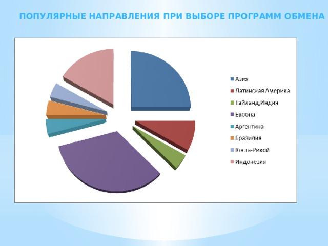 Популярные направления при выборе программ обмена