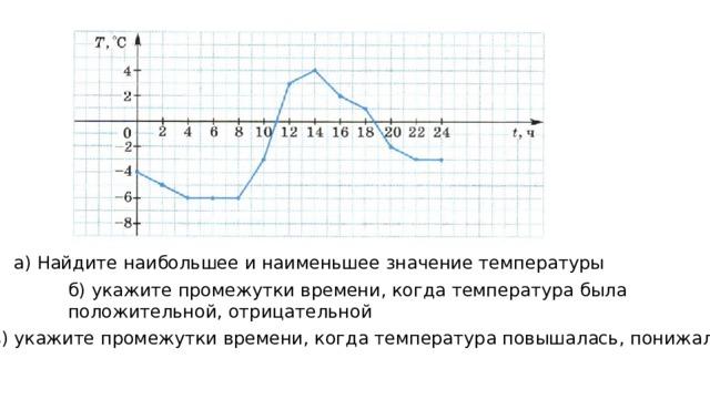 а) Найдите наибольшее и наименьшее значение температуры б) укажите промежутки времени, когда температура была положительной, отрицательной в) укажите промежутки времени, когда температура повышалась, понижалась
