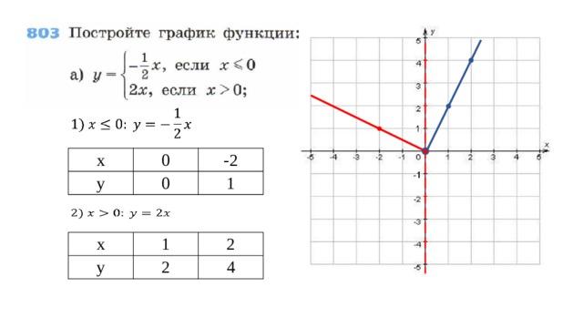 x y 0 0 -2 1  x y 1 2 2 4