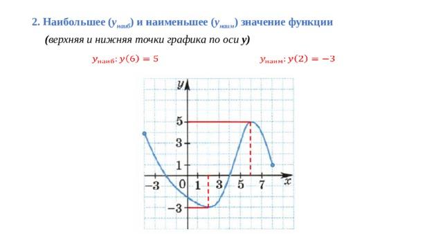 2. Наибольшее ( у наиб ) и наименьшее ( у наим ) значение функции   ( верхняя и нижняя точки графика по оси у)
