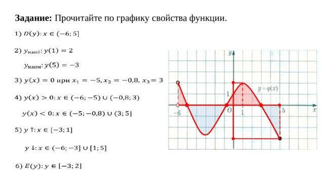 Задание: Прочитайте по графику свойства функции.