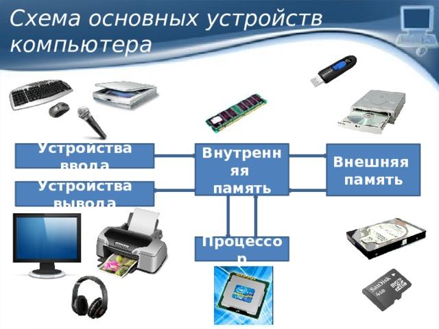 Схема основных устройств компьютера Устройства ввода Внутренняя память Внешняя память Устройства вывода Процессор