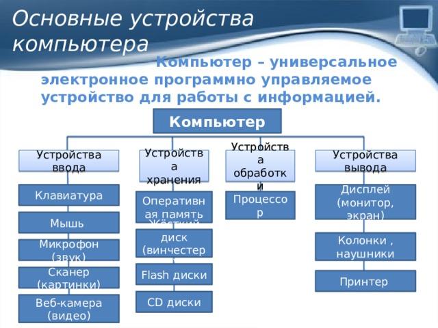 Основные устройства  компьютера Компьютер – универсальное электронное программно управляемое устройство для работы с информацией. Компьютер Устройства обработки Устройства ввода Устройства хранения Устройства вывода Клавиатура Дисплей (монитор, экран) Оперативная память Процессор Мышь Жёсткий диск (винчестер) Колонки , наушники Микрофон (звук) Flash диски Сканер (картинки) Принтер CD диски Веб-камера (видео)